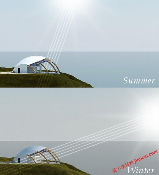 圆顶房子结合被动式太阳能设计