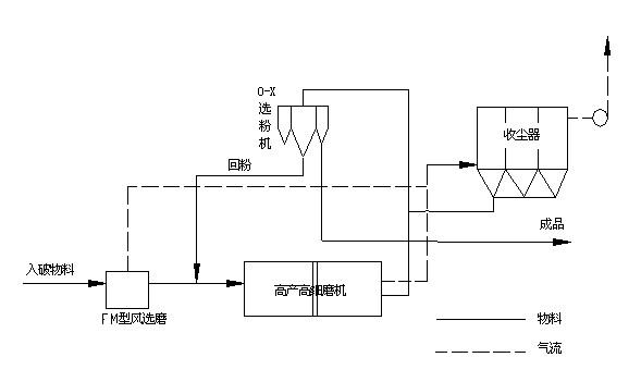 四,fm型风选磨结构示意图