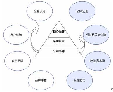 论企业品牌战略_以公司品牌为焦点的战略模式
