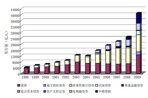 银行间市场债券发行期限结构总体较前一年