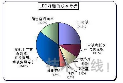 分析led灯泡的成本,探索其普及条件
